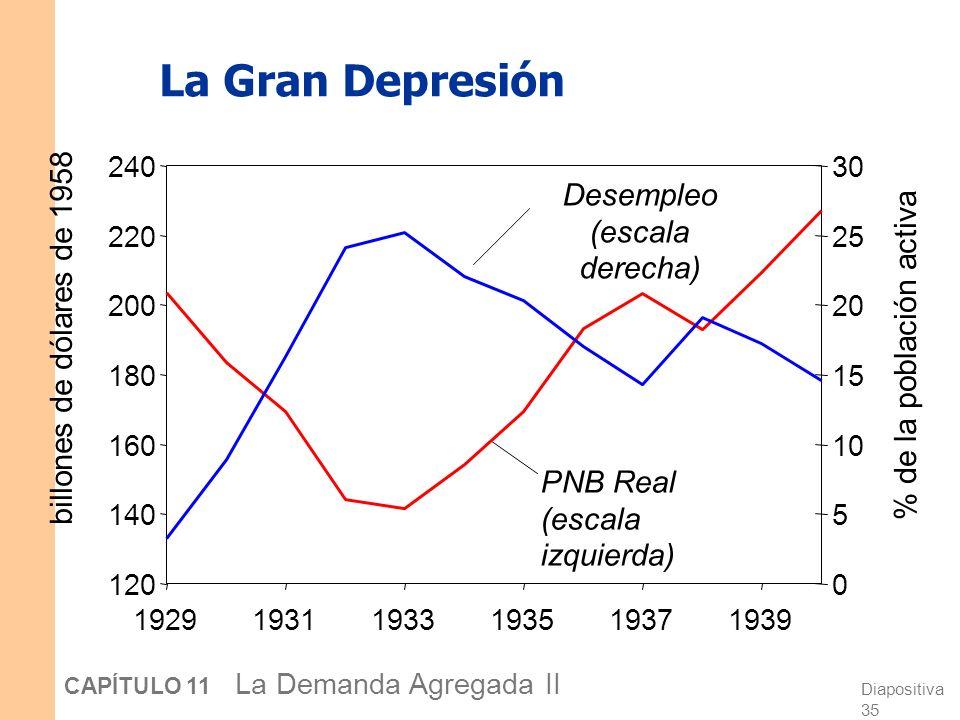 Diapositiva 34 CAPÍTULO 11 La Demanda Agregada II EJERCICIO: Analice los efectos a corto y largo plazo de M a. Dibuje los diagramas IS- LM y AD-AS com