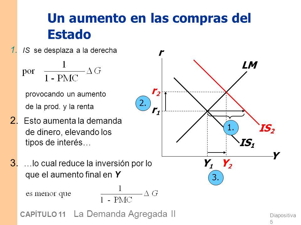 Diapositiva 25 CAPÍTULO 11 La Demanda Agregada II Y1Y1 Y2Y2 Derivemos la curva DA Y r Y P IS LM(P 1 ) LM(P 2 ) DA P1P1 P2P2 Y2Y2 Y1Y1 r2r2 r1r1 Intuición sobre la pendiente de la curva DA: P (M/P ) LM a la izquierda r I Y