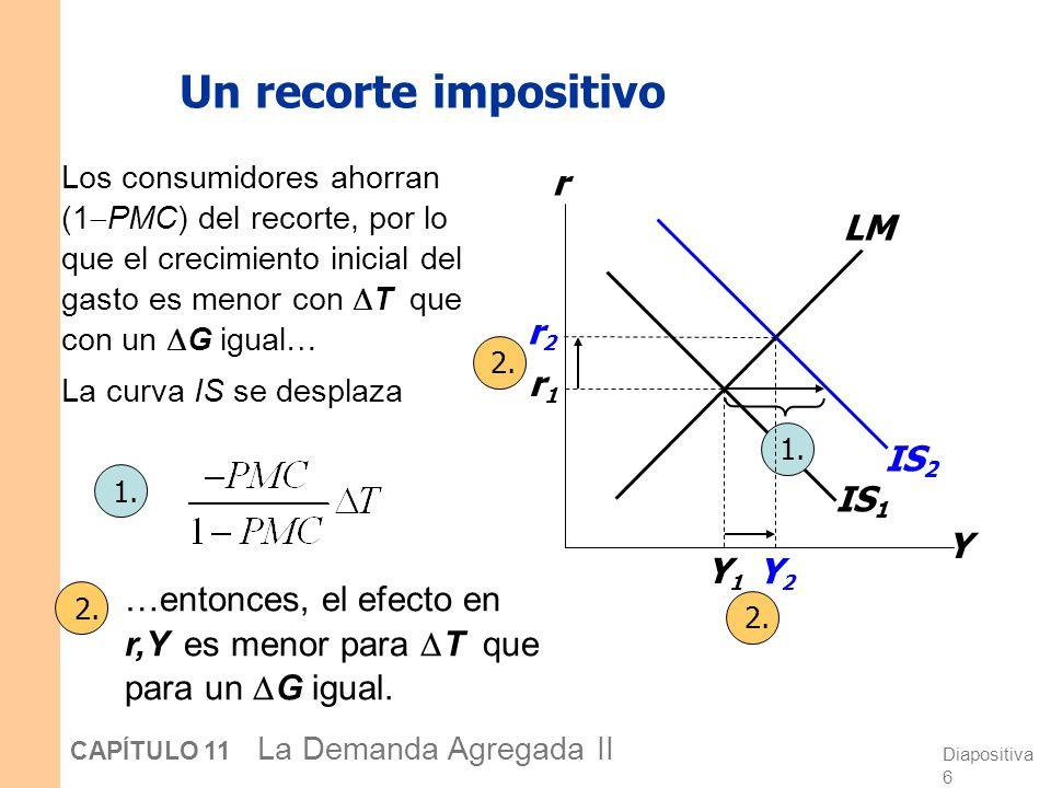 Diapositiva 26 CAPÍTULO 11 La Demanda Agregada II La política monetaria y la curva DA Y P IS LM(M 2 /P 1 ) LM(M 1 /P 1 ) DA 1 P1P1 Y1Y1 Y1Y1 Y2Y2 Y2Y2 r1r1 r2r2 El BC puede aumentar la demanda agregada: M LM a la derecha DA 2 Y r r I Y para cada valor de P