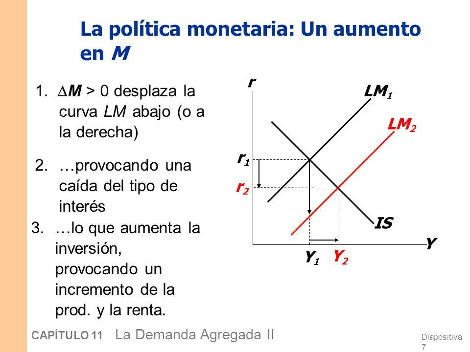 Diapositiva 27 CAPÍTULO 11 La Demanda Agregada II Y2Y2 Y2Y2 r2r2 Y1Y1 Y1Y1 r1r1 La política fiscal y la curva DA Y r Y P IS 1 LM DA 1 P1P1 Una política fiscal expansiva ( G y/o T ) aumenta la demanda agregada: T C IS a la derecha Y para cada valor de P DA 2 IS 2