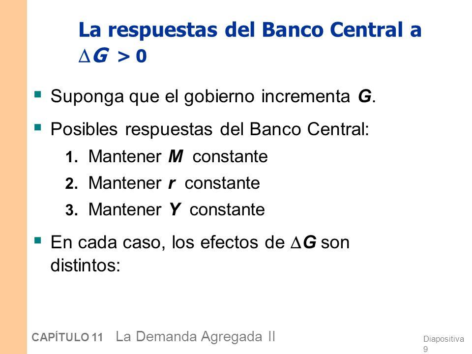 Diapositiva 9 CAPÍTULO 11 La Demanda Agregada II La respuestas del Banco Central a G > 0 Suponga que el gobierno incrementa G.