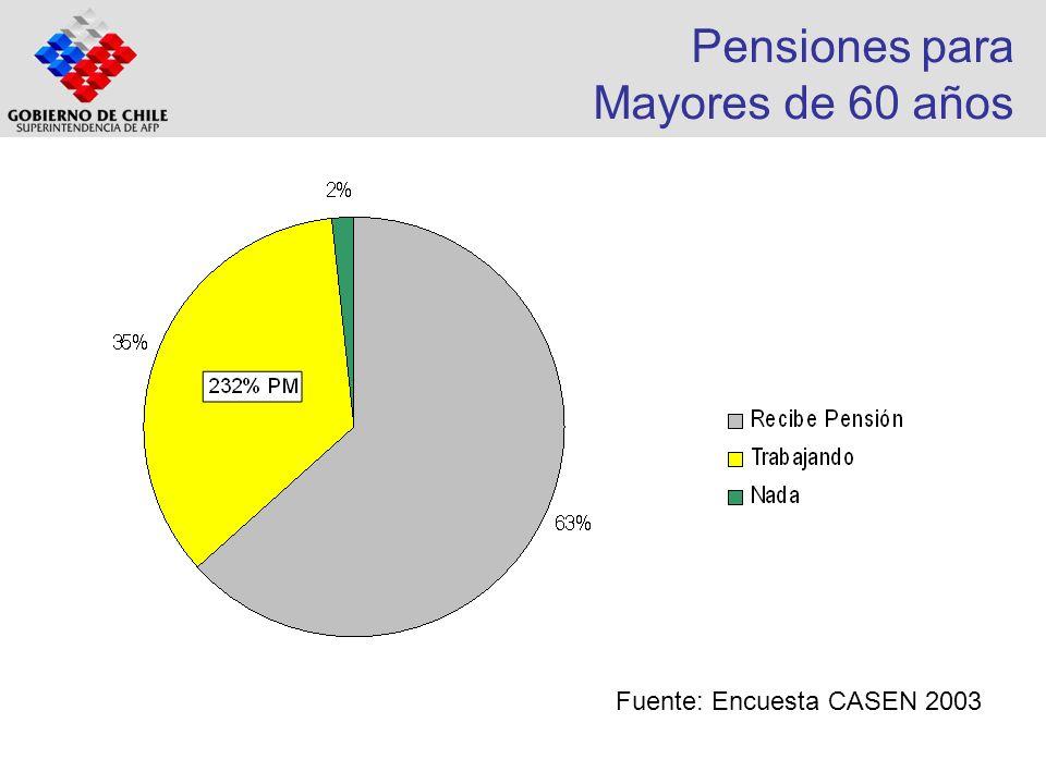 Pensiones para Mayores de 60 años