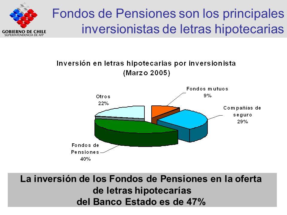 Fondos de Pensiones son los principales inversionistas de letras hipotecarias La inversión de los Fondos de Pensiones en la oferta de letras hipotecar