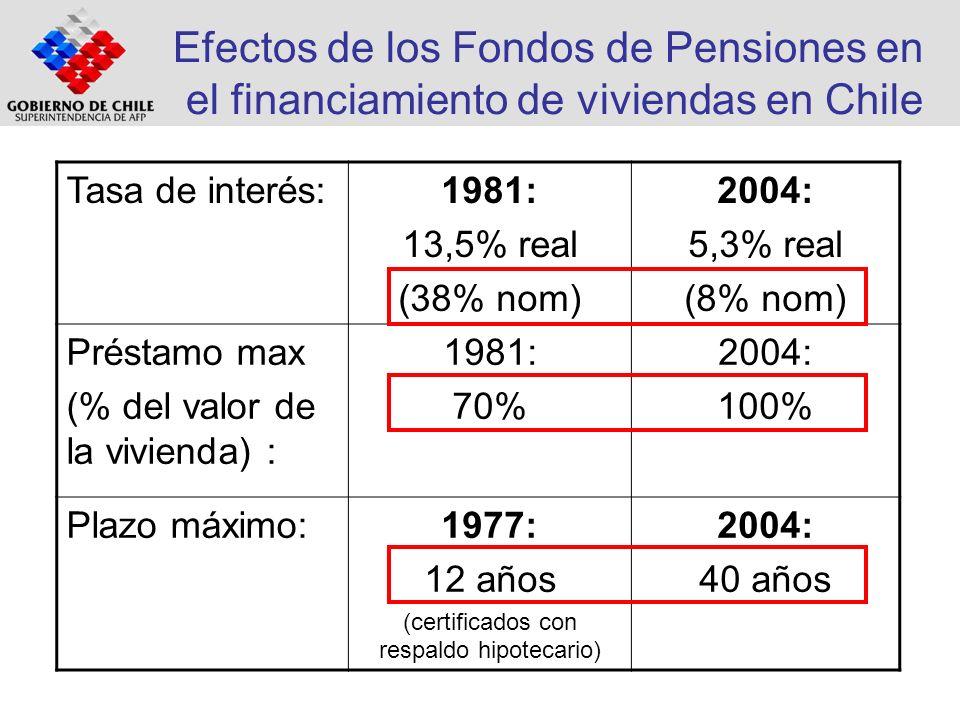 Efectos de los Fondos de Pensiones en el financiamiento de viviendas en Chile Tasa de interés:1981: 13,5% real (38% nom) 2004: 5,3% real (8% nom) Prés