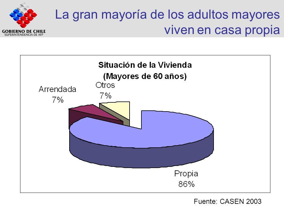 La gran mayoría de los adultos mayores viven en casa propia Fuente: CASEN 2003