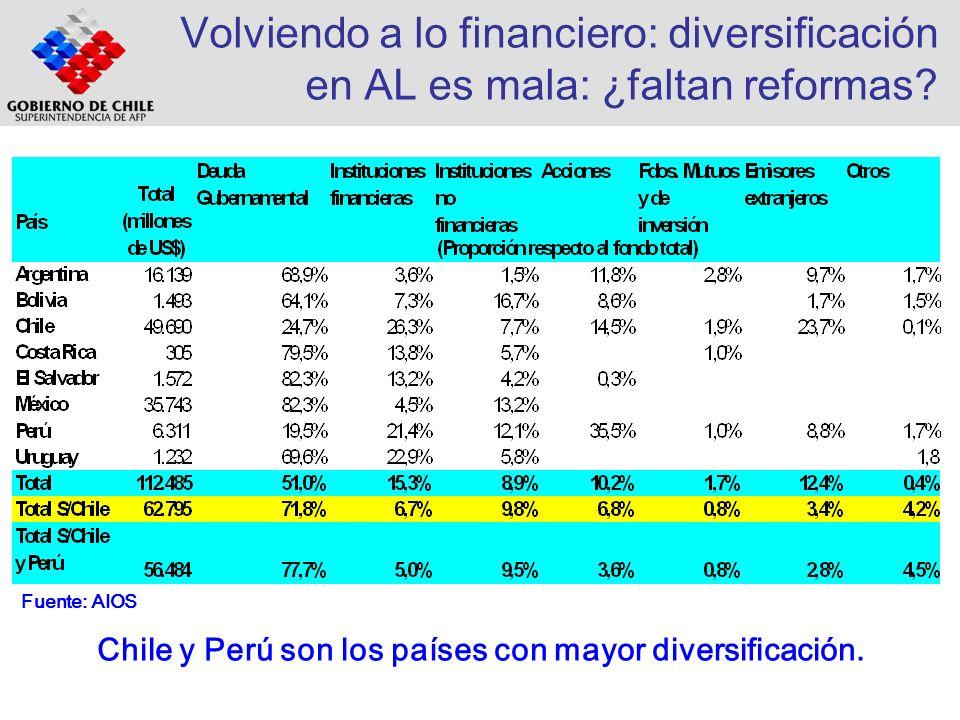 Volviendo a lo financiero: diversificación en AL es mala: ¿faltan reformas? Chile y Perú son los países con mayor diversificación. Fuente: AIOS