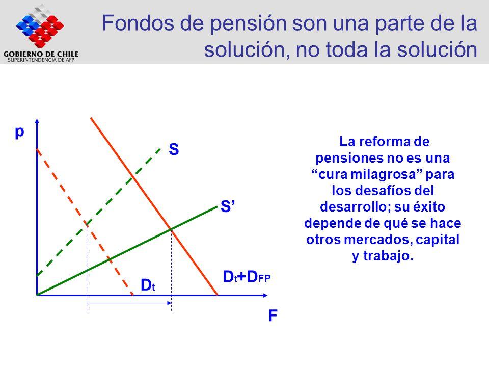 Fondos de pensión son una parte de la solución, no toda la solución S DtDt D t +D FP S La reforma de pensiones no es una cura milagrosa para los desaf