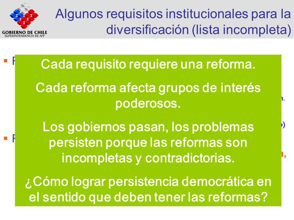 Algunos requisitos institucionales para la diversificación (lista incompleta) Renta Fija: Hipotecario. Corporativo. Renta Variable Alejarse de la empr