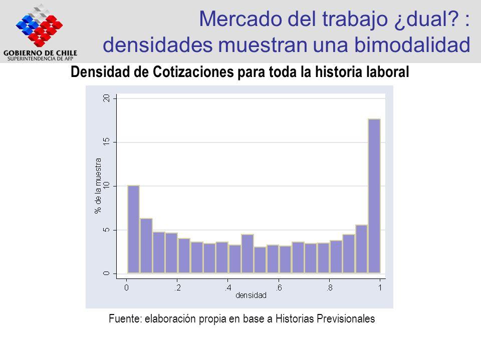 Mercado del trabajo ¿dual? : densidades muestran una bimodalidad Densidad de Cotizaciones para toda la historia laboral Fuente: elaboración propia en