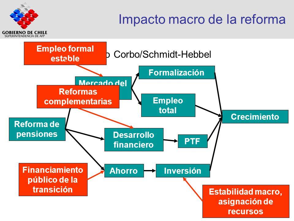 Efectos de los Fondos de Pensiones en el financiamiento de viviendas en Chile Tasa de interés:1981: 13,5% real (38% nom) 2004: 5,3% real (8% nom) Préstamo max (% del valor de la vivienda) : 1981: 70% 2004: 100% Plazo máximo:1977: 12 años (certificados con respaldo hipotecario) 2004: 40 años