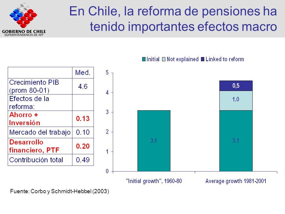 Fuente: Corbo y Schmidt-Hebbel (2003) En Chile, la reforma de pensiones ha tenido importantes efectos macro
