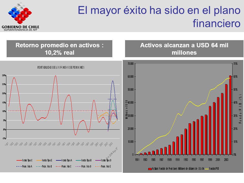 El mayor éxito ha sido en el plano financiero Retorno promedio en activos : 10,2% real Activos alcanzan a USD 64 mil millones