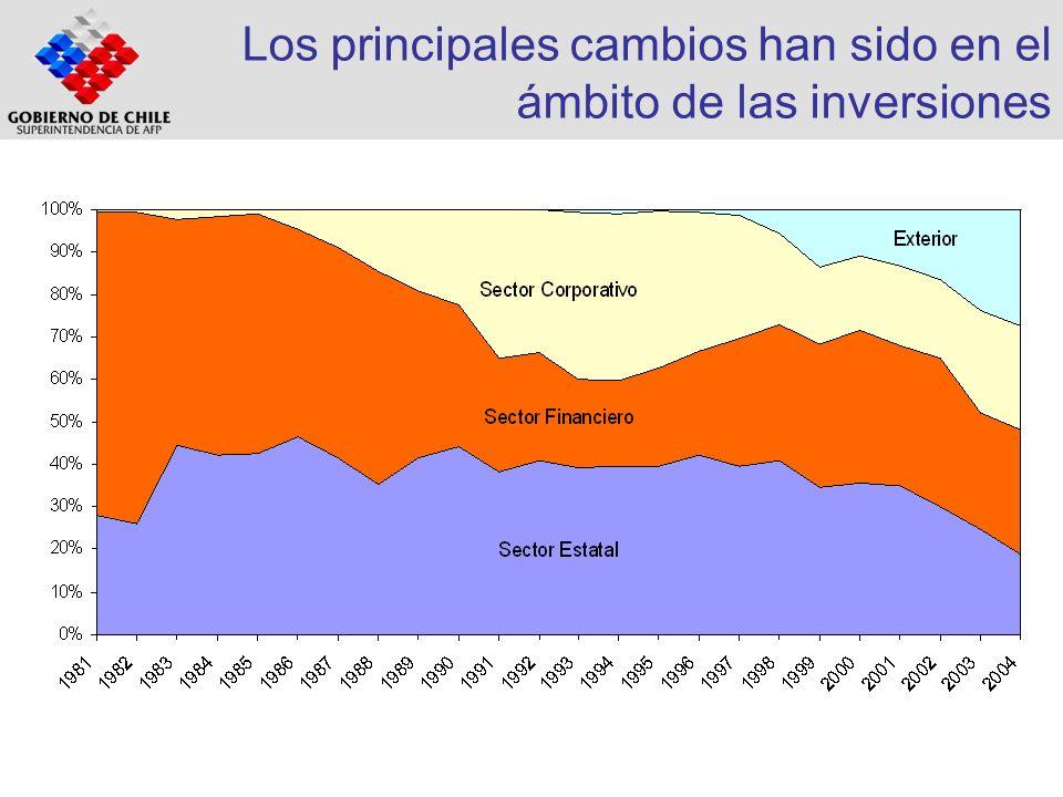 Diversificación de activos: sector financiero