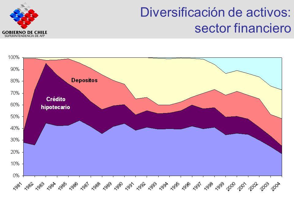 Algunos requisitos institucionales para la diversificación (lista incompleta) Renta Fija: Hipotecario.