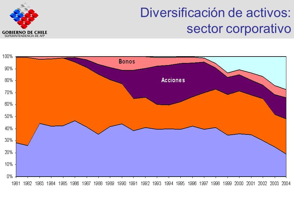 Diversificación de activos: sector corporativo