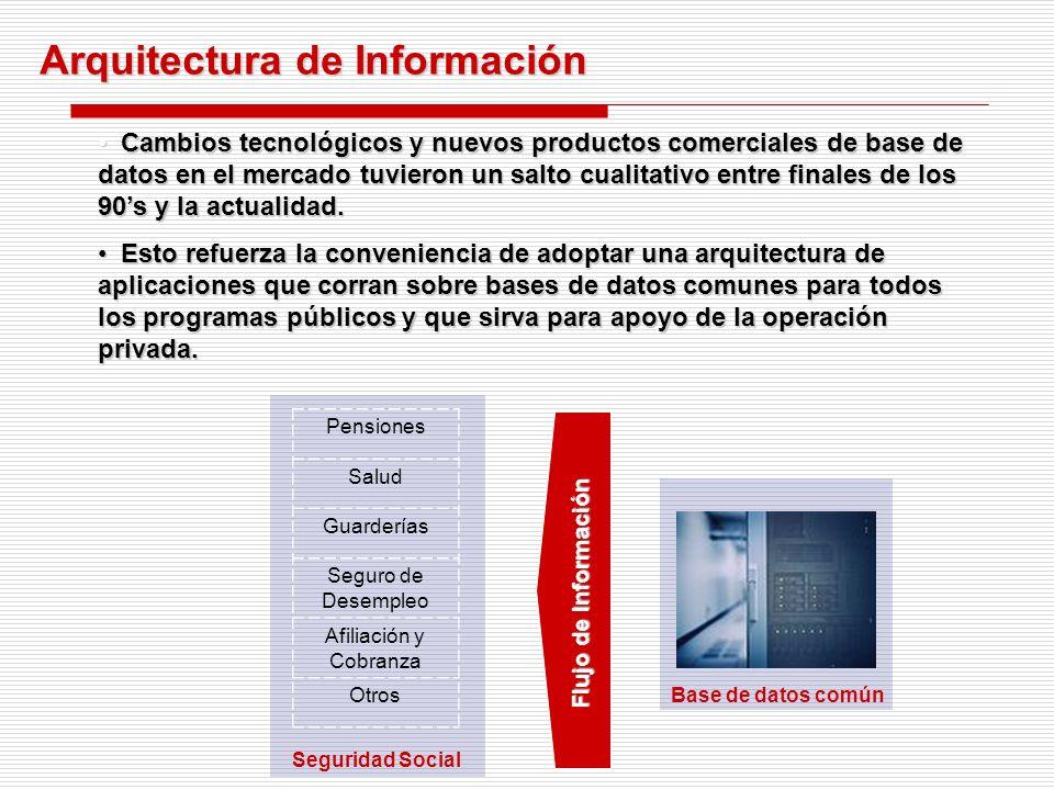 Arquitectura de la Empresa Arquitectura de Negocios Arquitectura de Información Arquitectura de Aplicaciones Arquitectura Tecnológica Una AE permite la eficiente y eficaz coordinación de los procesos de negocio comunes, la introducción de tecnología, flujos de información, sistemas, e inversiones entre las organizaciones.