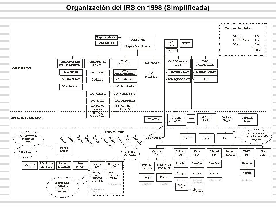 El IRS El IRS uno de los mayores y más interesantes retos en la transformación de TI-AE.El IRS uno de los mayores y más interesantes retos en la transformación de TI-AE.