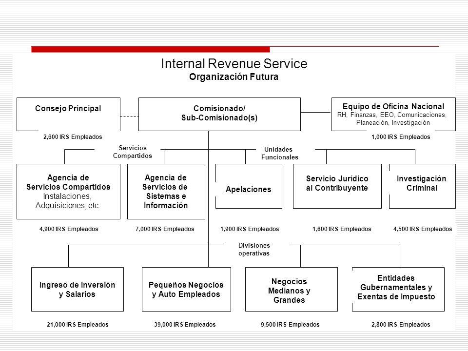 Organización del IRS en 1998 (Simplificada)