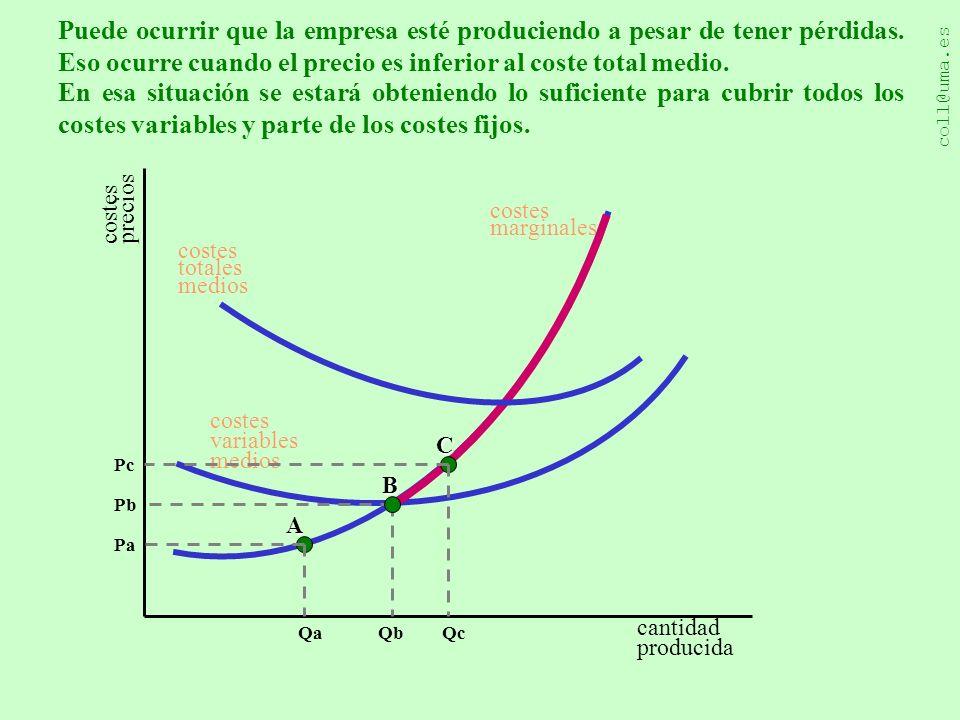 coll@uma.es Una explicación diseñada por Juan Carlos Martínez Coll costes precios cantidad producida costes marginales costes variables medios Qa Pa A Qb Pb B costes totales medios Qc Pc C Sólo a partir del precio Pd se igualará el ingreso al coste total.