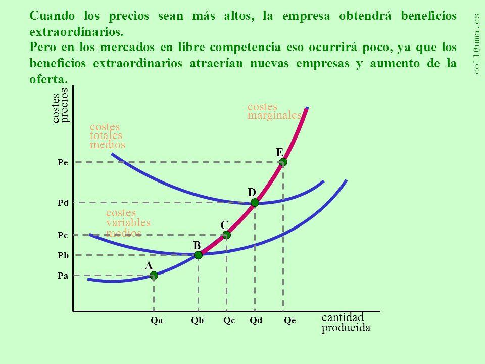 coll@uma.es Una explicación diseñada por Juan Carlos Martínez Coll costes precios cantidad producida costes marginales costes variables medios Qa Pa A Qb Pb B costes totales medios Qc Pc C Qd Pd D E Pe Qe