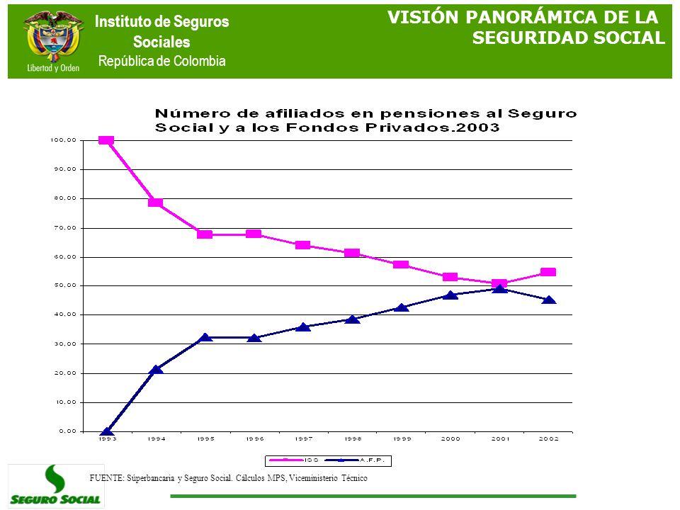 Instituto de Seguros Sociales República de Colombia VISIÓN PANORÁMICA DE LA SEGURIDAD SOCIAL FUENTE: Súperbancaria y Seguro Social. Cálculos MPS, Vice