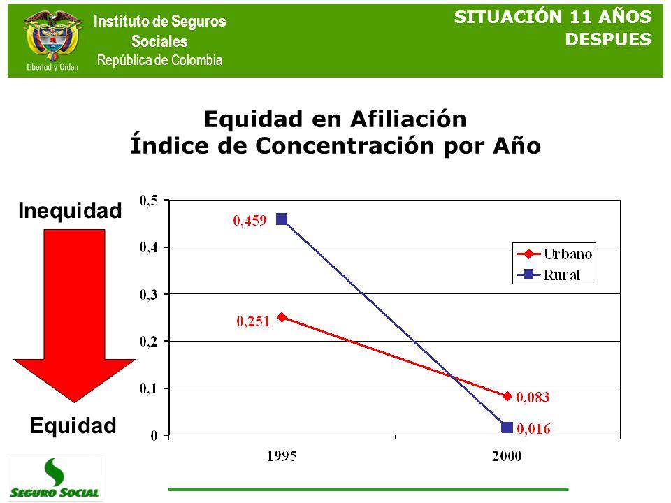 Instituto de Seguros Sociales República de Colombia Equidad en Afiliación Índice de Concentración por Año Inequidad Equidad SITUACIÓN 11 AÑOS DESPUES