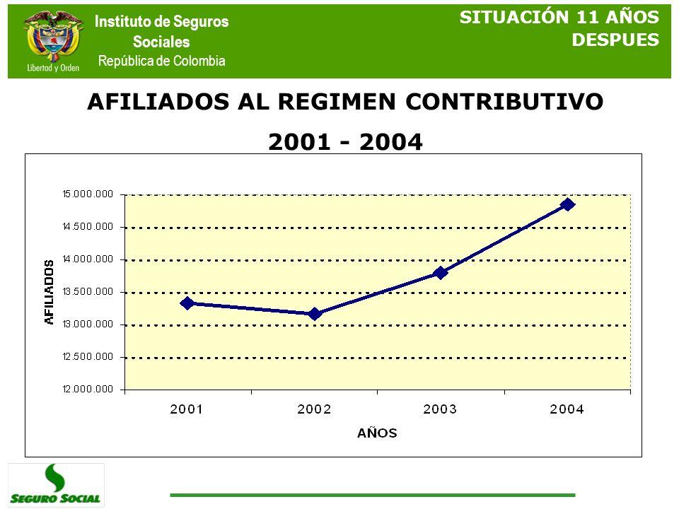 Instituto de Seguros Sociales República de Colombia AFILIADOS AL REGIMEN CONTRIBUTIVO 2001 - 2004 SITUACIÓN 11 AÑOS DESPUES