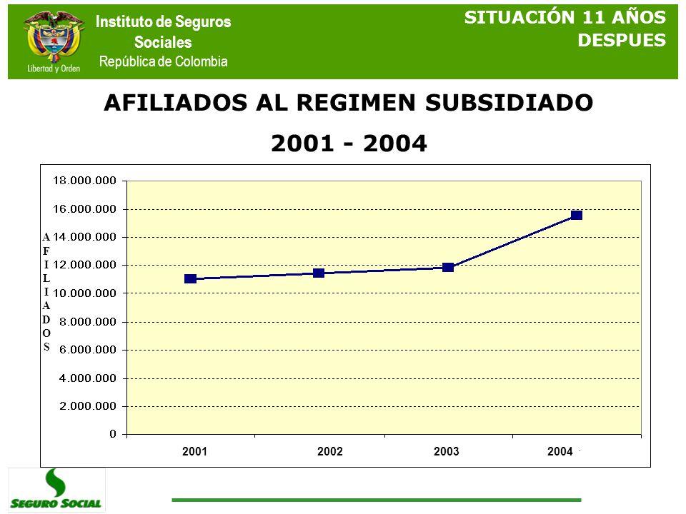Instituto de Seguros Sociales República de Colombia SITUACIÓN 11 AÑOS DESPUES AFILIADOS AL REGIMEN SUBSIDIADO 2001 - 2004 2001200420032002 AFILIADOSAF