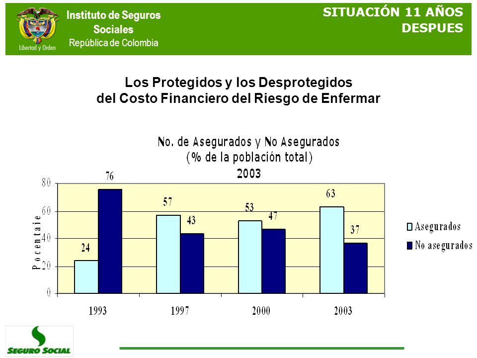 Instituto de Seguros Sociales República de Colombia Los Protegidos y los Desprotegidos del Costo Financiero del Riesgo de Enfermar SITUACIÓN 11 AÑOS D