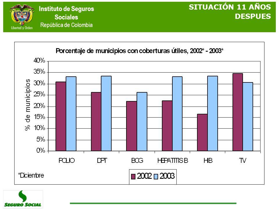 Instituto de Seguros Sociales República de Colombia SITUACIÓN 11 AÑOS DESPUES