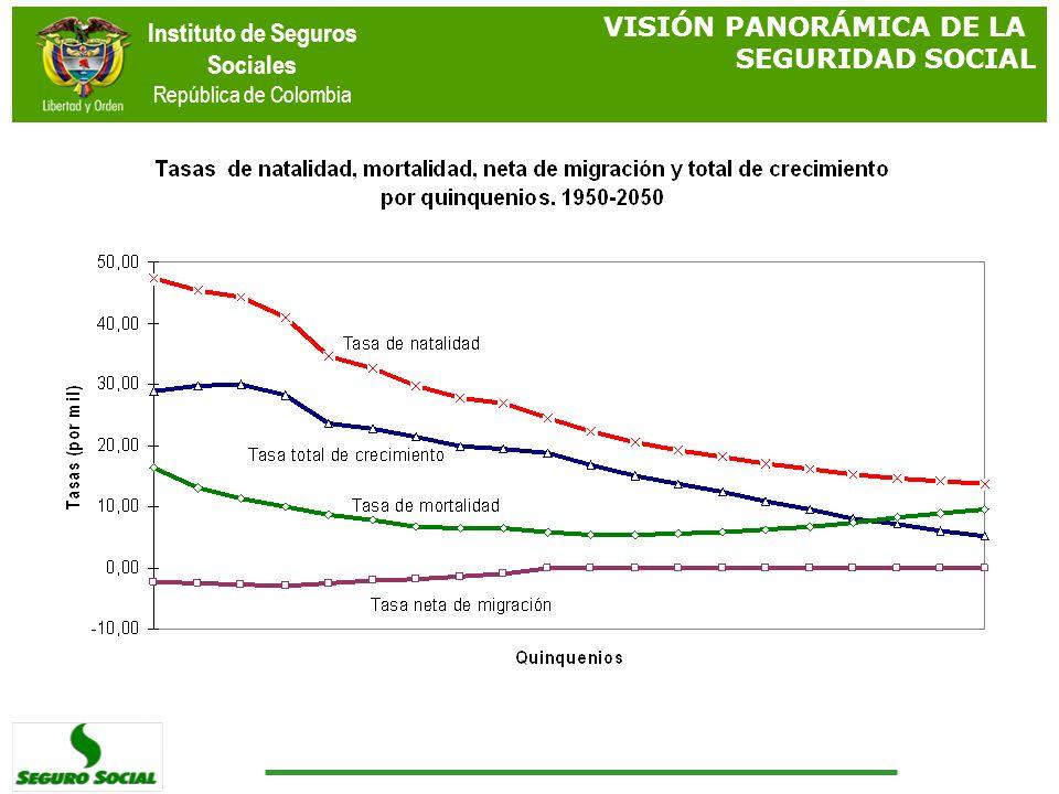 Instituto de Seguros Sociales República de Colombia VISIÓN PANORÁMICA DE LA SEGURIDAD SOCIAL