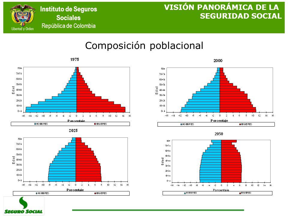 Instituto de Seguros Sociales República de Colombia VISIÓN PANORÁMICA DE LA SEGURIDAD SOCIAL Composición poblacional