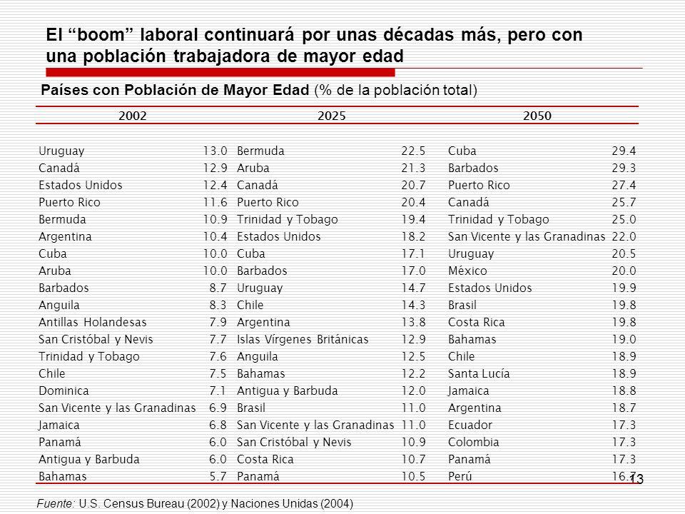 13 Países con Población de Mayor Edad (% de la población total) El boom laboral continuará por unas décadas más, pero con una población trabajadora de