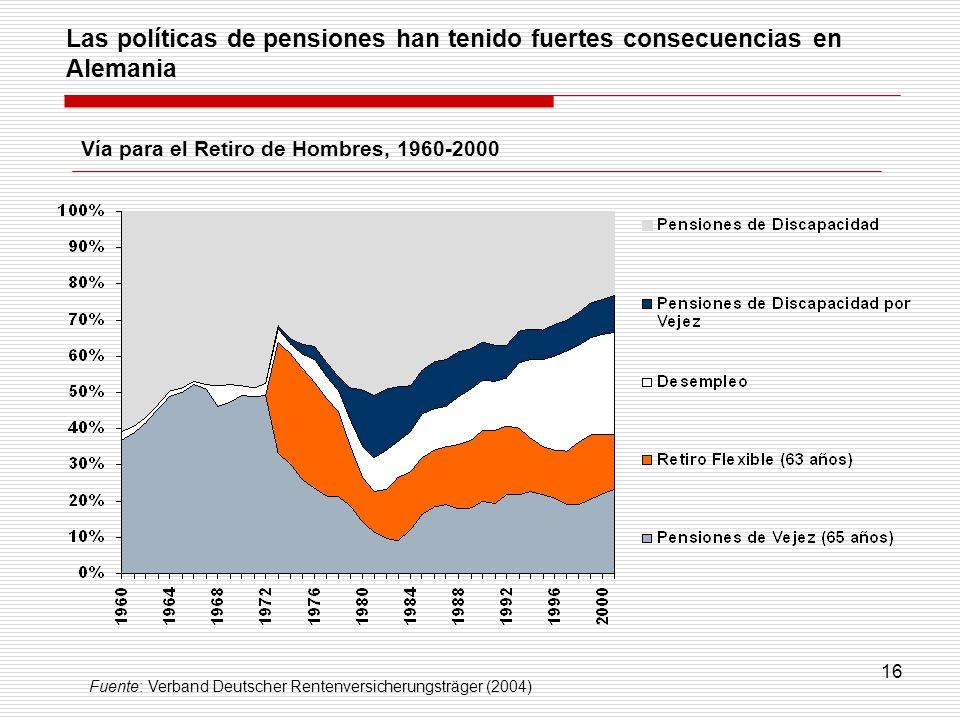 16 Las políticas de pensiones han tenido fuertes consecuencias en Alemania Vía para el Retiro de Hombres, 1960-2000 Fuente: Verband Deutscher Rentenve