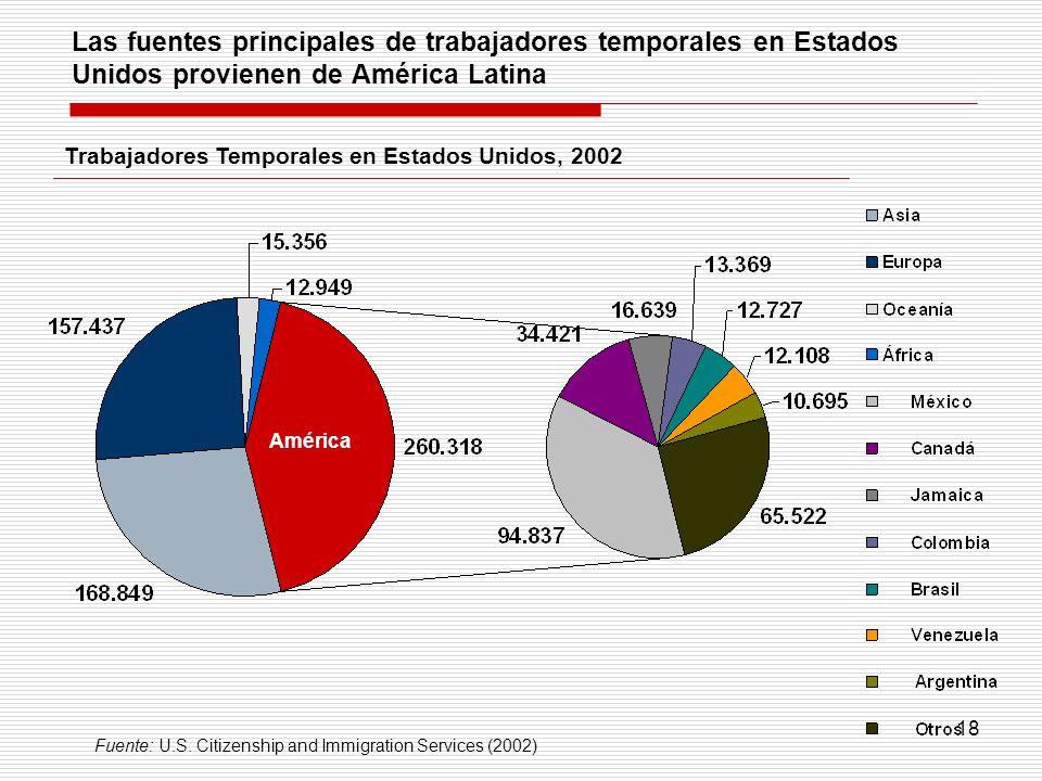 18 Las fuentes principales de trabajadores temporales en Estados Unidos provienen de América Latina Trabajadores Temporales en Estados Unidos, 2002 Am