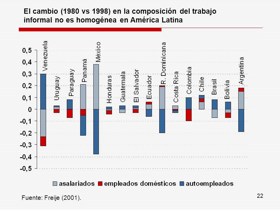 22 El cambio (1980 vs 1998) en la composición del trabajo informal no es homogénea en América Latina Fuente: Freije (2001).
