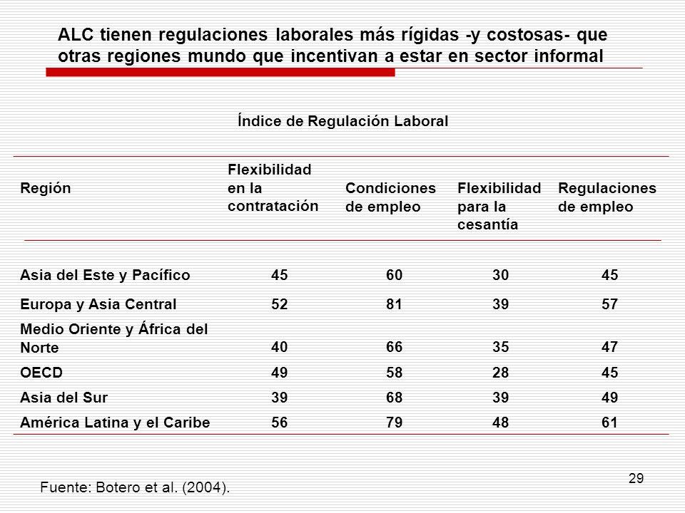 29 Región Flexibilidad en la contratación Condiciones de empleo Flexibilidad para la cesantía Regulaciones de empleo Asia del Este y Pacífico45603045