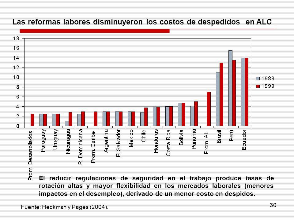 30 Las reformas labores disminuyeron los costos de despedidos en ALC El reducir regulaciones de seguridad en el trabajo produce tasas de rotación alta