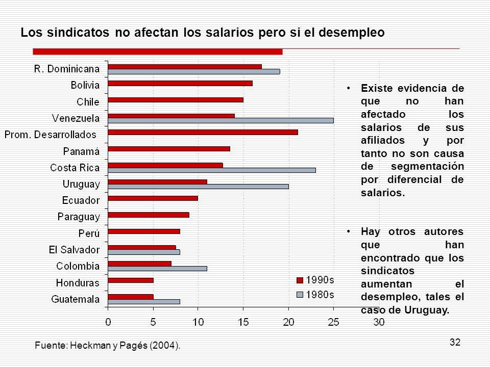 32 Fuente: Heckman y Pagés (2004). Los sindicatos no afectan los salarios pero si el desempleo Existe evidencia de que no han afectado los salarios de
