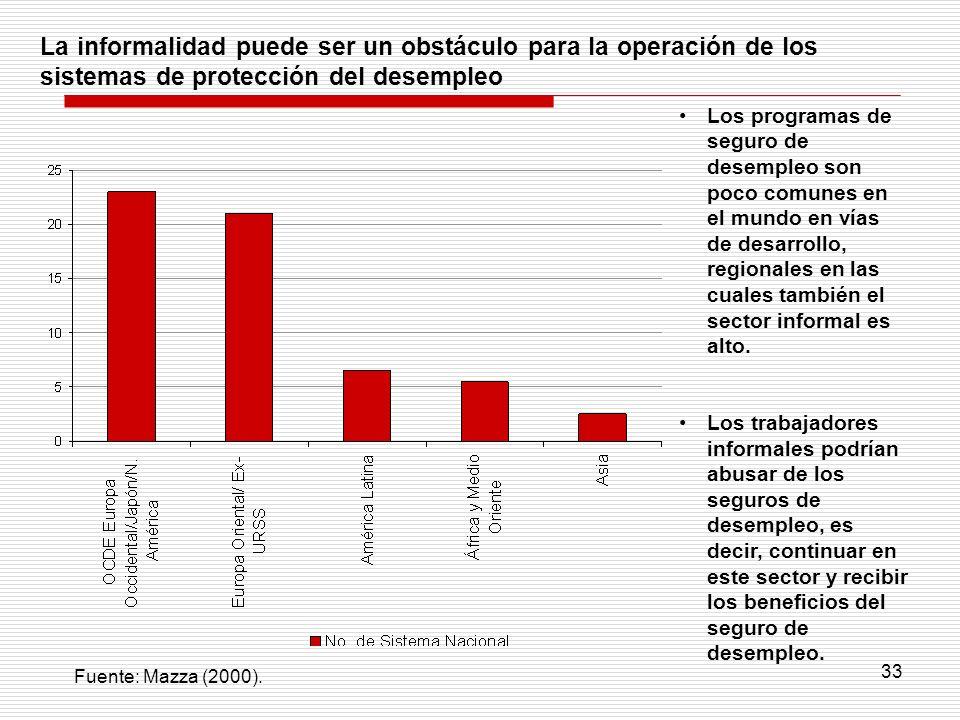 33 La informalidad puede ser un obstáculo para la operación de los sistemas de protección del desempleo Los programas de seguro de desempleo son poco