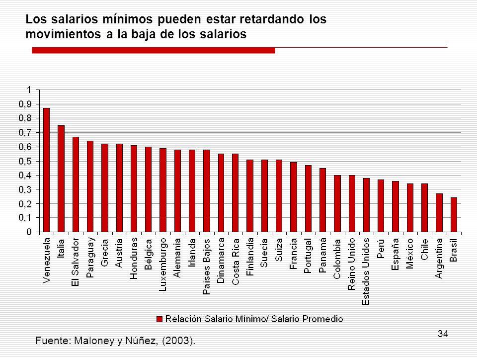 34 Fuente: Maloney y Núñez, (2003). Los salarios mínimos pueden estar retardando los movimientos a la baja de los salarios