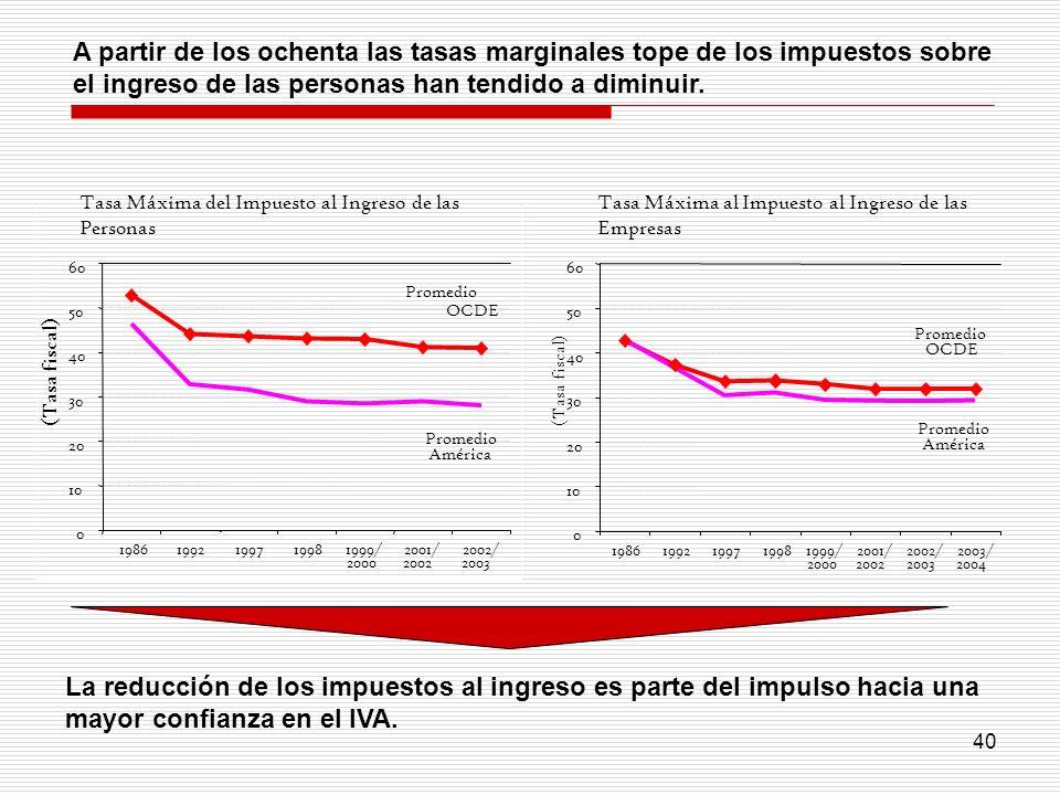40 A partir de los ochenta las tasas marginales tope de los impuestos sobre el ingreso de las personas han tendido a diminuir. 0 10 20 30 40 50 60 198
