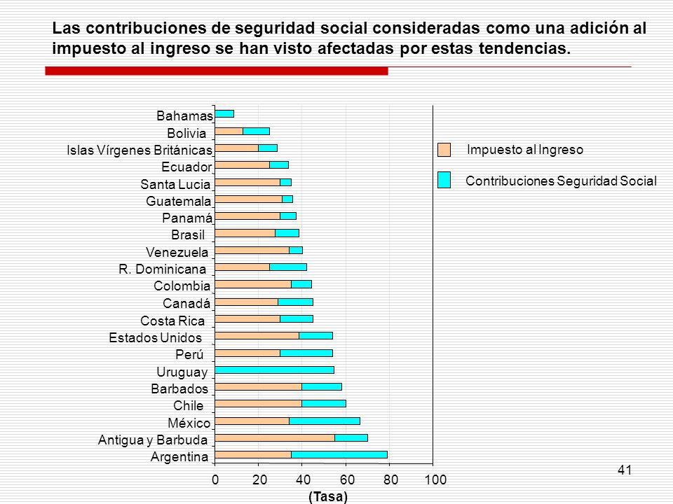 41 Las contribuciones de seguridad social consideradas como una adición al impuesto al ingreso se han visto afectadas por estas tendencias. 0204060801