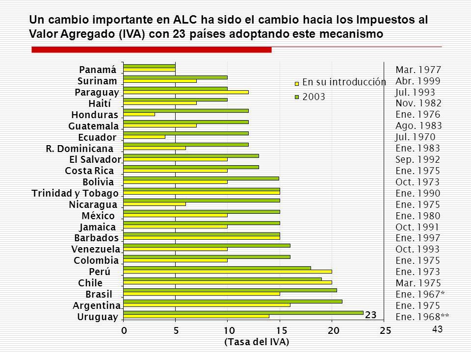 43 Un cambio importante en ALC ha sido el cambio hacia los Impuestos al Valor Agregado (IVA) con 23 países adoptando este mecanismo 23 0510152025 Urug