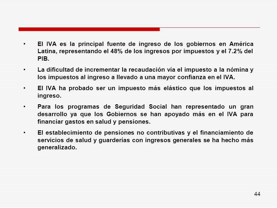 44 El IVA es la principal fuente de ingreso de los gobiernos en América Latina, representando el 48% de los ingresos por impuestos y el 7.2% del PIB.