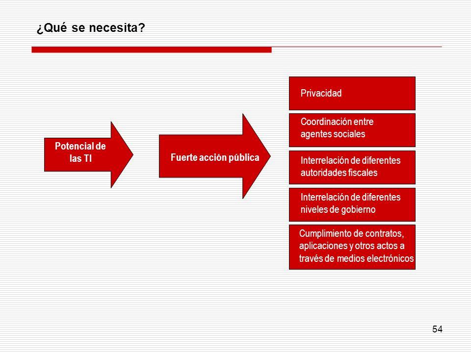 54 Privacidad Interrelación de diferentes autoridades fiscales Interrelación de diferentes niveles de gobierno Cumplimiento de contratos, aplicaciones
