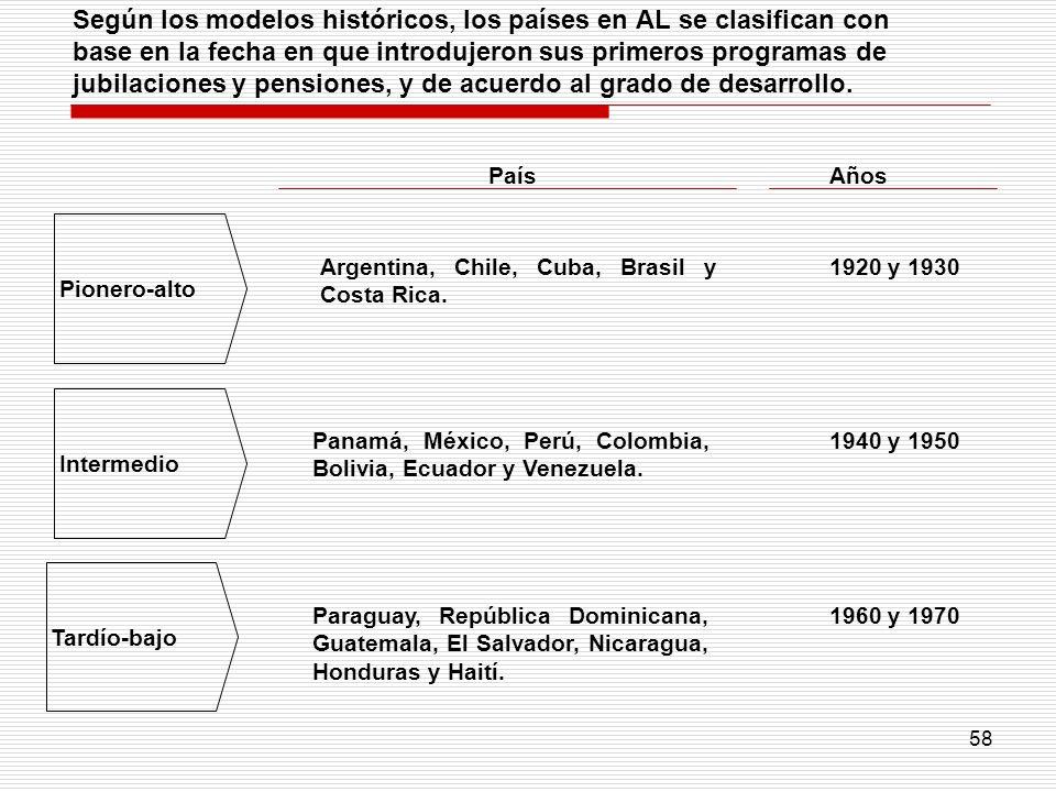 58 Según los modelos históricos, los países en AL se clasifican con base en la fecha en que introdujeron sus primeros programas de jubilaciones y pens