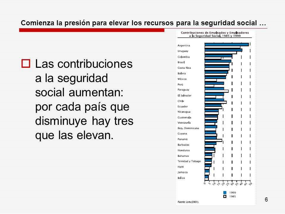 6 Comienza la presión para elevar los recursos para la seguridad social … Las contribuciones a la seguridad social aumentan: por cada país que disminu
