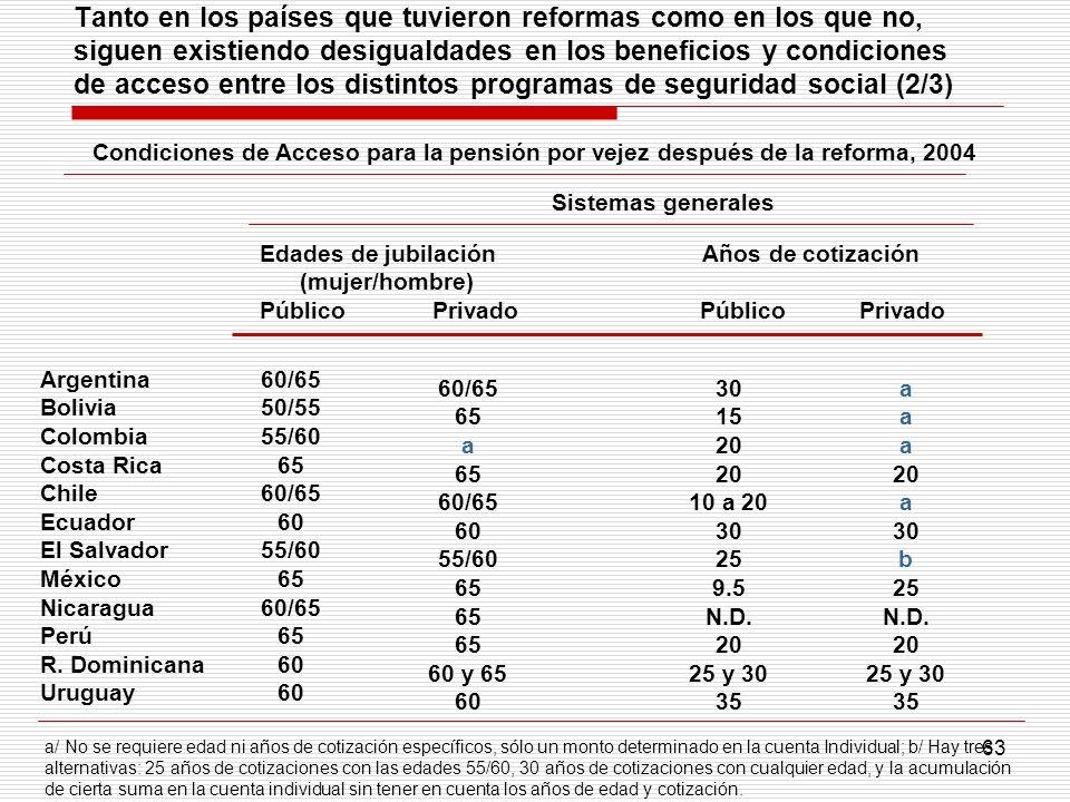 63 Tanto en los países que tuvieron reformas como en los que no, siguen existiendo desigualdades en los beneficios y condiciones de acceso entre los d