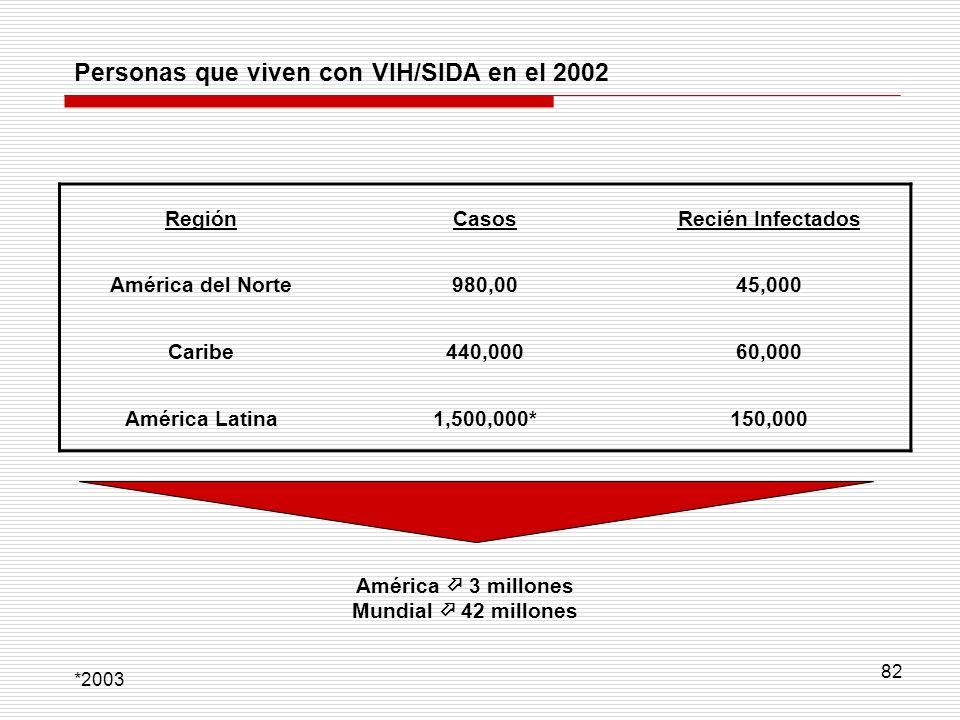 82 Personas que viven con VIH/SIDA en el 2002 RegiónCasosRecién Infectados América del Norte980,0045,000 Caribe440,00060,000 América Latina1,500,000*1